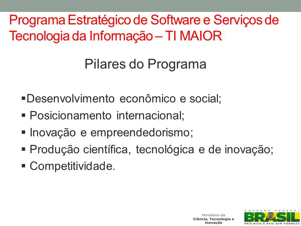 Programa Estratégico de Software e Serviços de Tecnologia da Informação – TI MAIOR Pilares do Programa Desenvolvimento econômico e social; Posicionamento internacional; Inovação e empreendedorismo; Produção científica, tecnológica e de inovação; Competitividade.