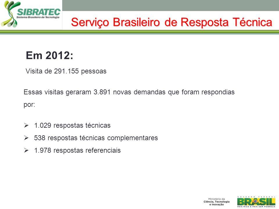 Em 2012: Visita de 291.155 pessoas Essas visitas geraram 3.891 novas demandas que foram respondias por: 1.029 respostas técnicas 538 respostas técnicas complementares 1.978 respostas referenciais