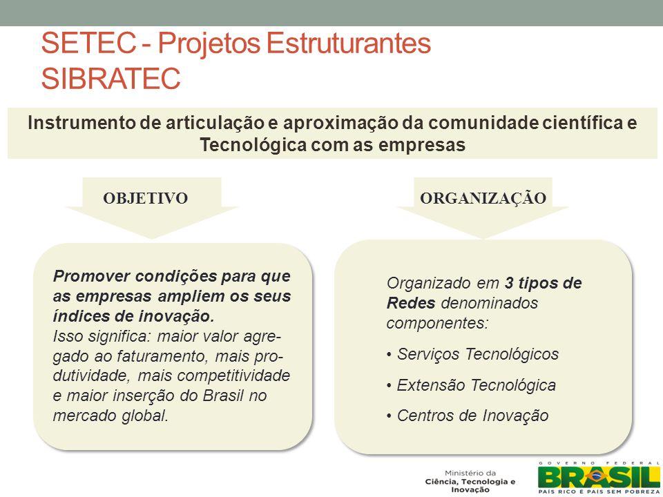 SETEC - Projetos Estruturantes SIBRATEC OBJETIVOORGANIZAÇÃO Promover condições para que as empresas ampliem os seus índices de inovação.