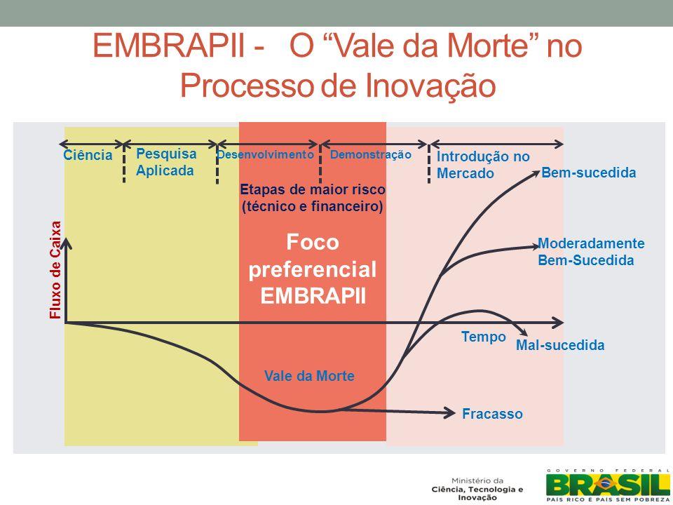 EMBRAPII - O Vale da Morte no Processo de Inovação Foco preferencial EMBRAPII Ciência Pesquisa Aplicada Desenvolvimento Demonstração Introdução no Mercado Fluxo de Caixa Vale da Morte Bem-sucedida Moderadamente Bem-Sucedida Tempo Mal-sucedida Fracasso Etapas de maior risco (técnico e financeiro)