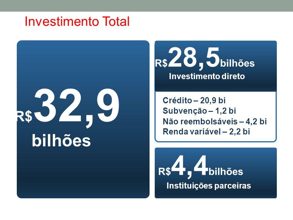 R$ 32,9 bilhões R$ 28,5 bilhões Investimento direto R$ 4,4 bilhões Instituições parceiras Crédito – 20,9 bi Renda variável – 2,2 bi Não reembolsáveis – 4,2 bi Subvenção – 1,2 bi Investimento Total