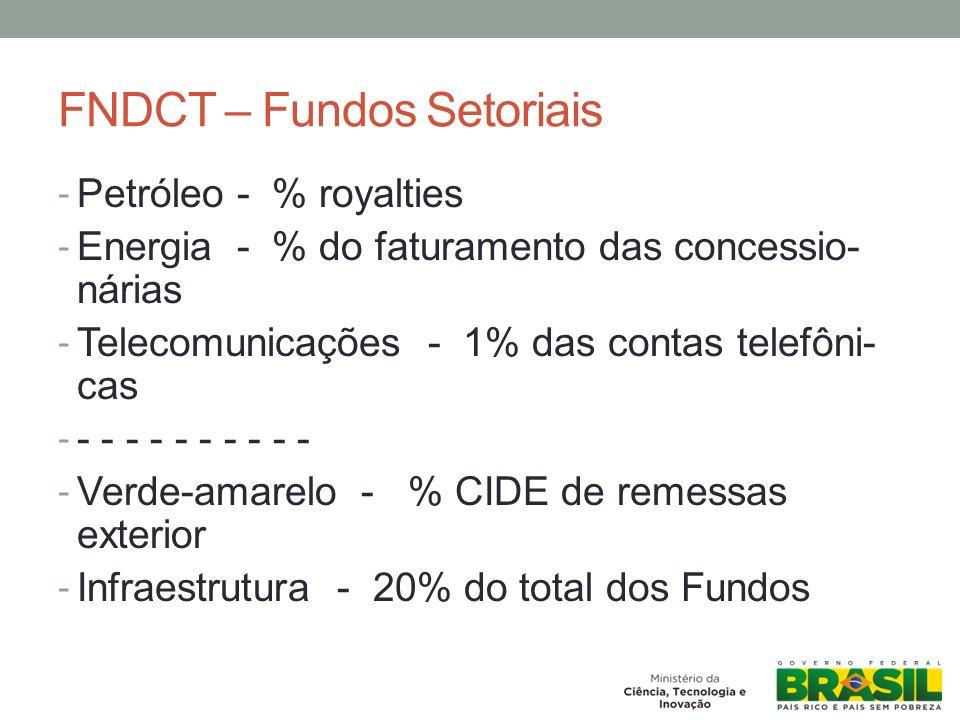 Ciclo Virtuoso da Ciência Brasileira MODELO BRASILEIRO DE FORMAÇÃO DE CIENTISTAS Iniciação Científica Pós-graduação Formação dos Grupos de Pesquisa Cooperação Internacional