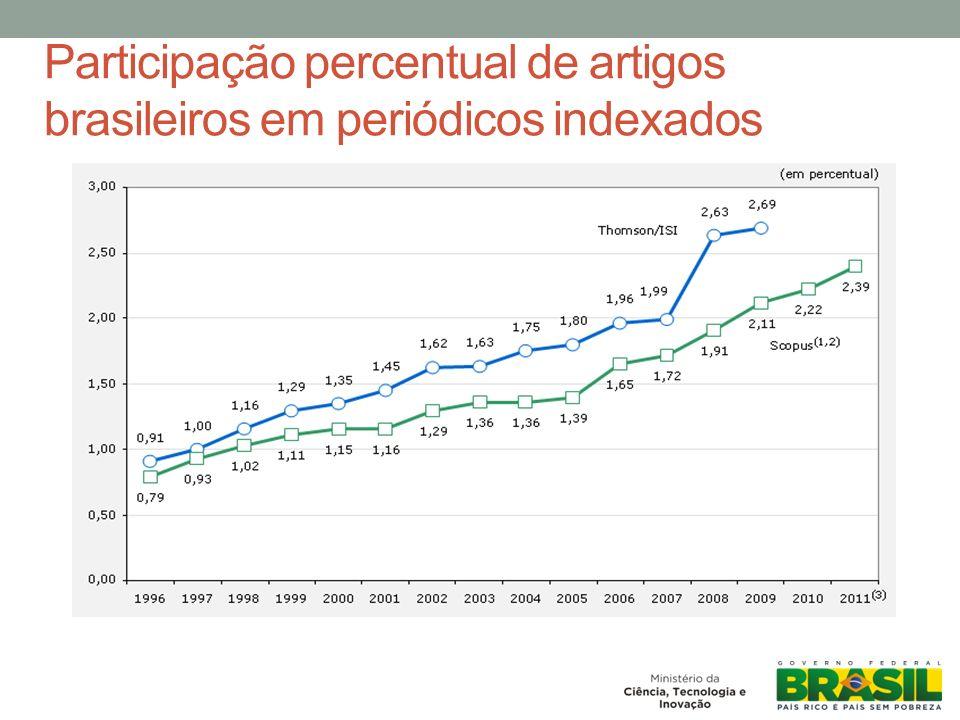 Investimento em inovação para elevar a produtividade e a competitividade da economia brasileira: Ampliação do patamar de investimentos Maior apoio para projetos de risco tecnológico Fortalecimento das relações entre empresas, ICTs e setor público Definição de áreas estratégicas Inovação e Desenvolvimento Econômico