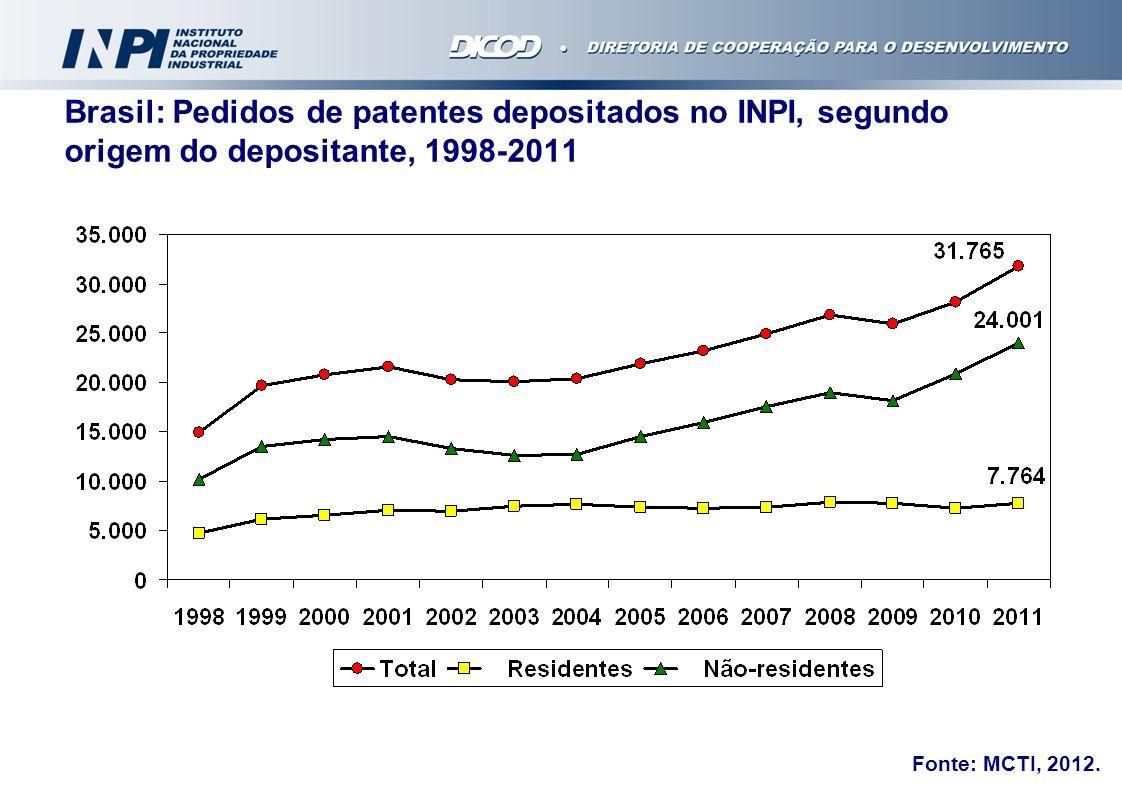 Brasil: Pedidos de patentes depositados no INPI, segundo origem do depositante, 1998-2011 Fonte: MCTI, 2012.