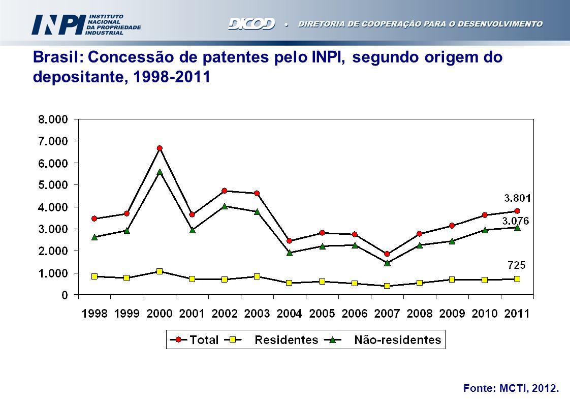 Brasil: Concessão de patentes pelo INPI, segundo origem do depositante, 1998-2011 Fonte: MCTI, 2012.