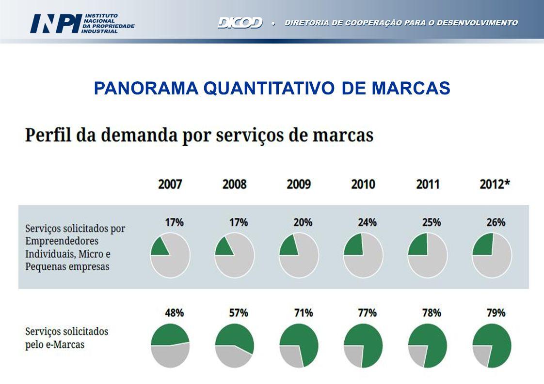 PANORAMA QUANTITATIVO DE MARCAS