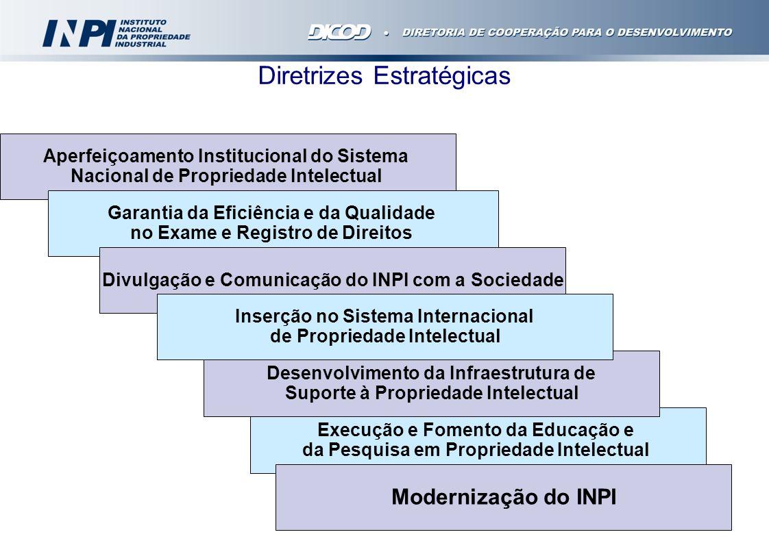 Missão do INPI Criar um Sistema de Propriedade Intelectual que estimule a Inovação, promova a competitividade e favoreça o Desenvolvimento Tecnológico, Econômico e Social do país Aperfeiçoar os mecanismos de proteção e registro do sistema brasileiro da propriedade intelectual.