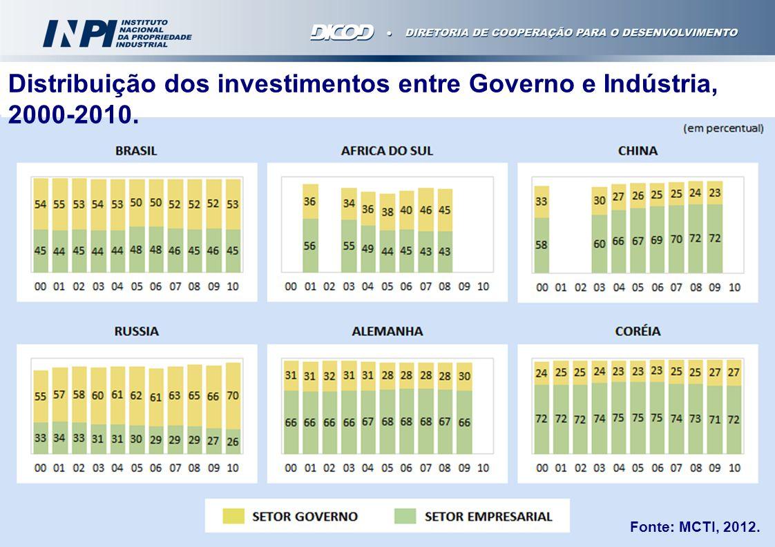 Fonte: MCTI, 2012. Distribuição dos investimentos entre Governo e Indústria, 2000-2010.