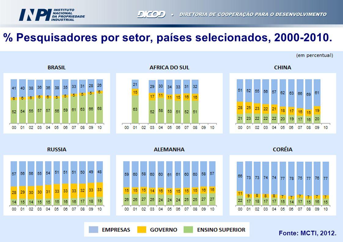 Fonte: MCTI, 2012. % Pesquisadores por setor, países selecionados, 2000-2010.