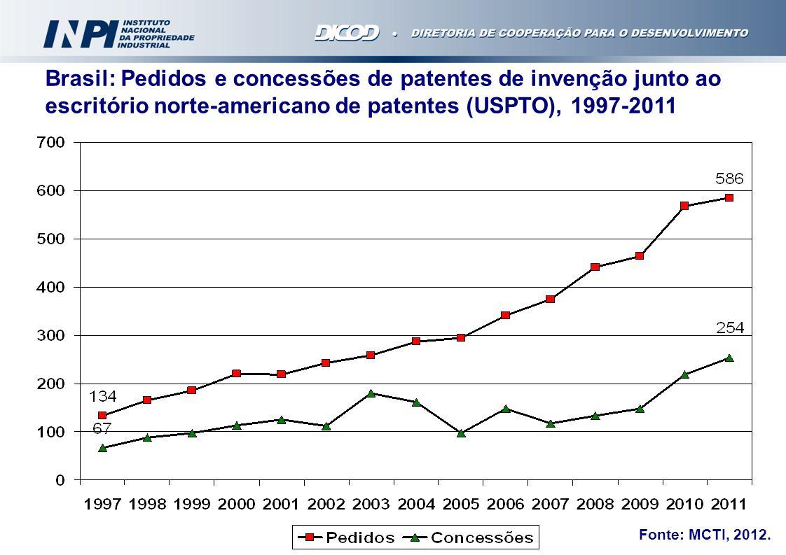 Brasil: Pedidos e concessões de patentes de invenção junto ao escritório norte-americano de patentes (USPTO), 1997-2011 Fonte: MCTI, 2012.