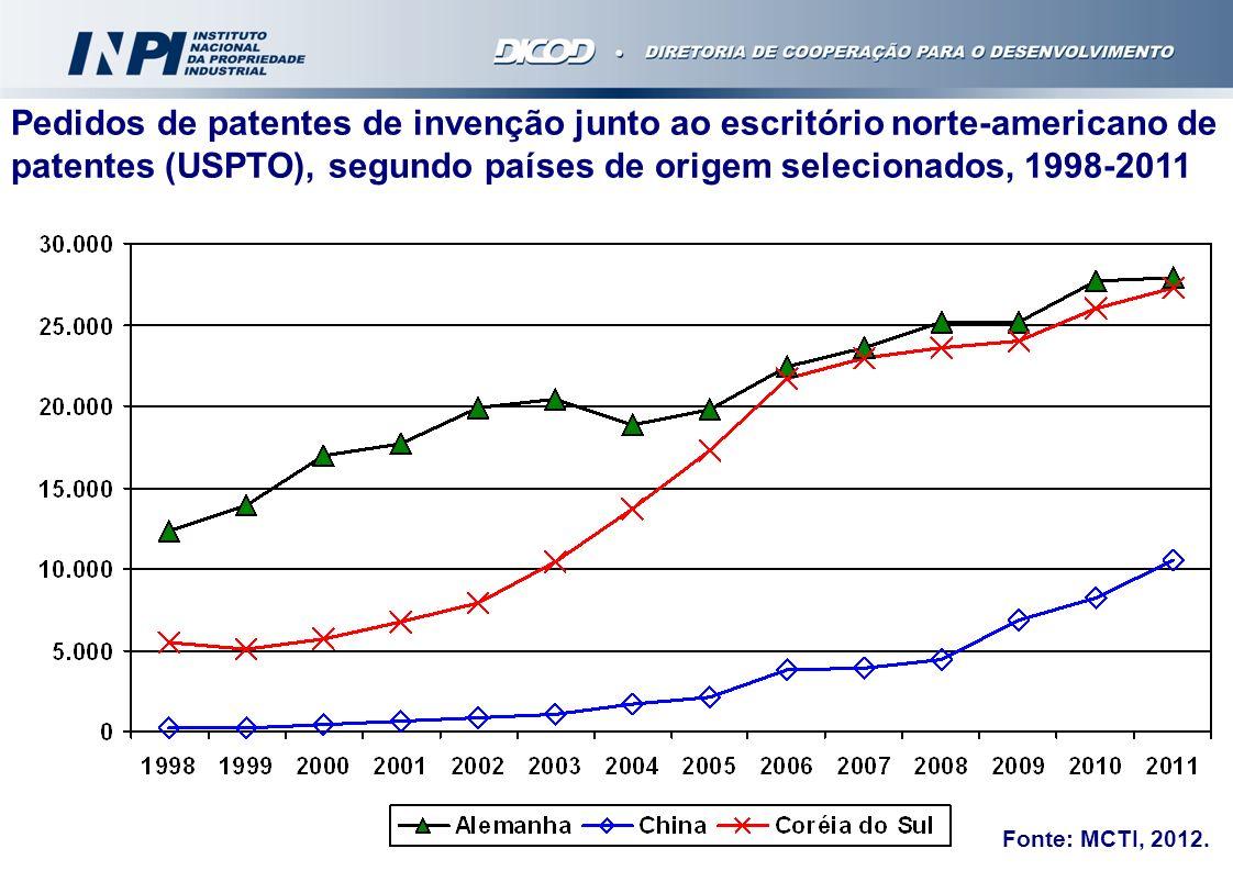 Pedidos de patentes de invenção junto ao escritório norte-americano de patentes (USPTO), segundo países de origem selecionados, 1998-2011 Fonte: MCTI,