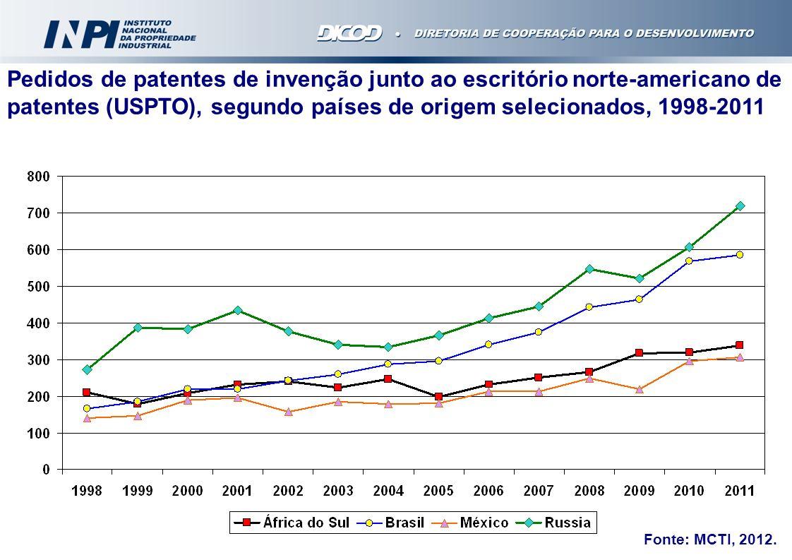 ACORDOS DE COOPERAÇÃO TÉCNICA EM EXECUÇÃO E/OU NEGOCIAÇÃO IndústriaUniversidade / Instituto de Pesquisa, C&T E Instituições Governamentais Regionais TOTAL 20313586 Mais de 170 Parcerias Estabelecidas pelo INPI desde 2004