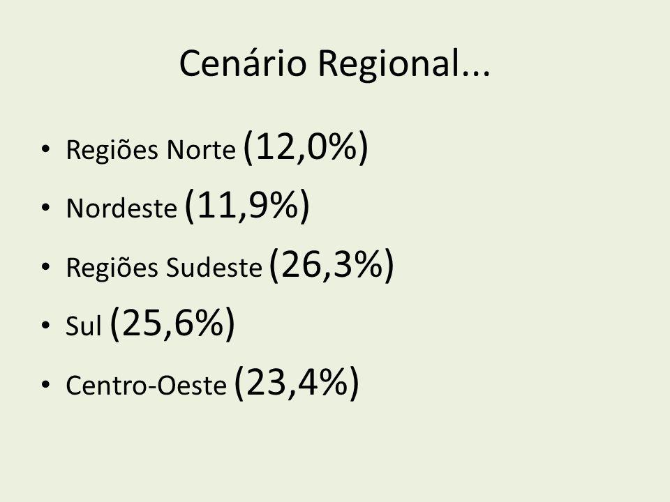 Cenário Regional... Regiões Norte (12,0%) Nordeste (11,9%) Regiões Sudeste (26,3%) Sul (25,6%) Centro-Oeste (23,4%)