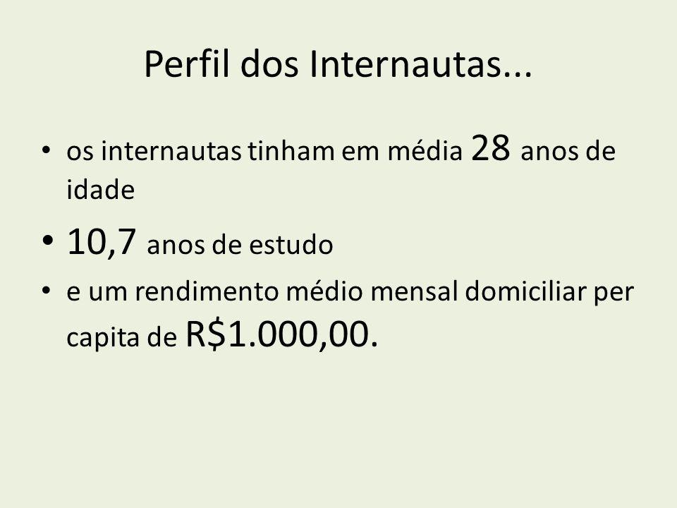 Perfil dos Internautas... os internautas tinham em média 28 anos de idade 10,7 anos de estudo e um rendimento médio mensal domiciliar per capita de R$