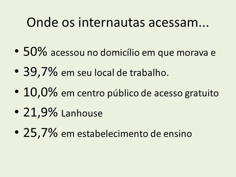 50% acessou no domicílio em que morava e 39,7% em seu local de trabalho. 10,0% em centro público de acesso gratuito 21,9% Lanhouse 25,7% em estabeleci