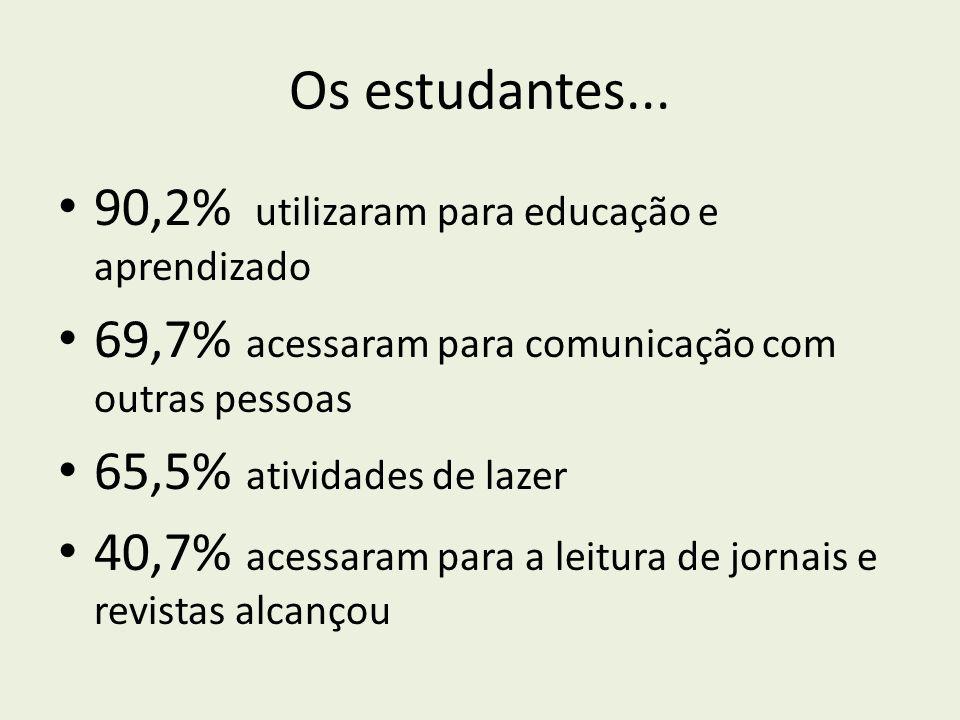 Os estudantes... 90,2% utilizaram para educação e aprendizado 69,7% acessaram para comunicação com outras pessoas 65,5% atividades de lazer 40,7% aces