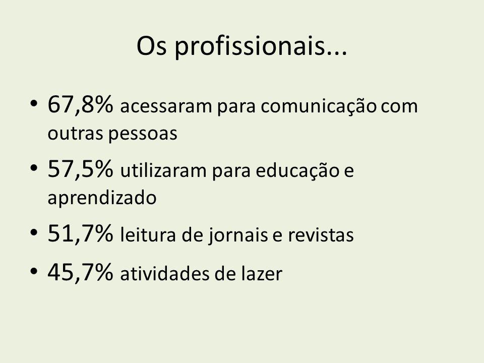 Os profissionais... 67,8% acessaram para comunicação com outras pessoas 57,5% utilizaram para educação e aprendizado 51,7% leitura de jornais e revist