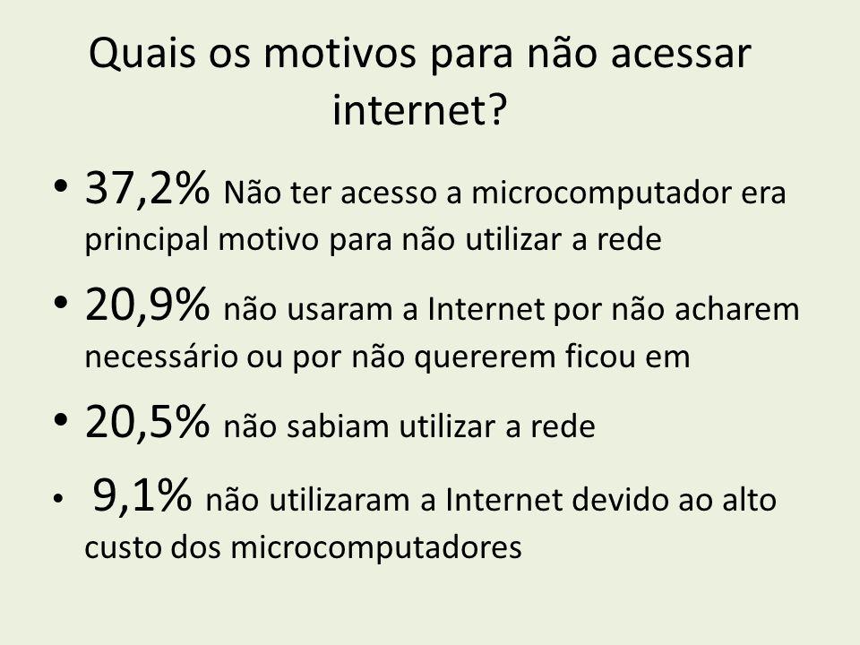 Quais os motivos para não acessar internet? 37,2% Não ter acesso a microcomputador era principal motivo para não utilizar a rede 20,9% não usaram a In