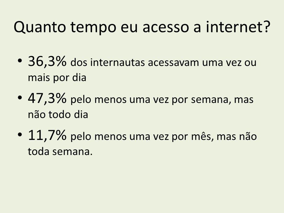 Quanto tempo eu acesso a internet? 36,3% dos internautas acessavam uma vez ou mais por dia 47,3% pelo menos uma vez por semana, mas não todo dia 11,7%