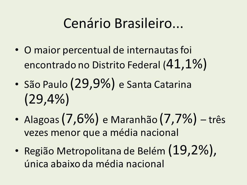 Cenário Brasileiro... O maior percentual de internautas foi encontrado no Distrito Federal ( 41,1%) São Paulo (29,9%) e Santa Catarina (29,4%) Alagoas
