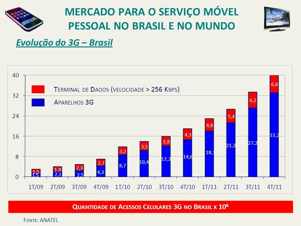 Evolução do 3G – Brasil Q UANTIDADE DE A CESSOS C ELULARES 3G NO B RASIL X 10 6 T ERMINAL DE D ADOS ( VELOCIDADE > 256 K BPS ) A PARELHOS 3G MERCADO P