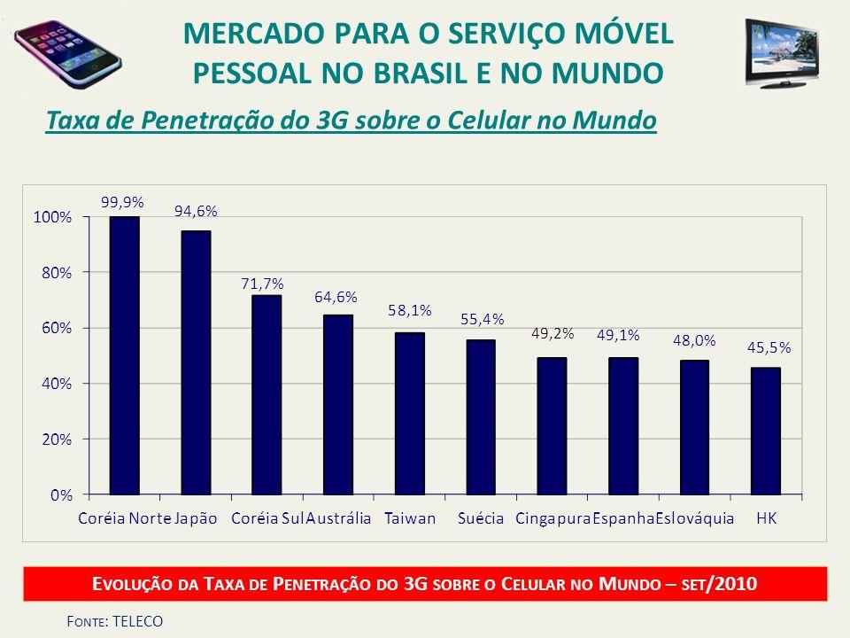 Taxa de Penetração do 3G sobre o Celular no Mundo E VOLUÇÃO DA T AXA DE P ENETRAÇÃO DO 3G SOBRE O C ELULAR NO M UNDO – SET /2010 MERCADO PARA O SERVIÇ