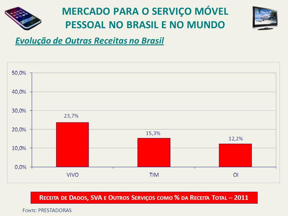 Evolução de Outras Receitas no Brasil R ECEITA DE D ADOS, SVA E O UTROS S ERVIÇOS COMO % DA R ECEITA T OTAL – 2011 MERCADO PARA O SERVIÇO MÓVEL PESSOA