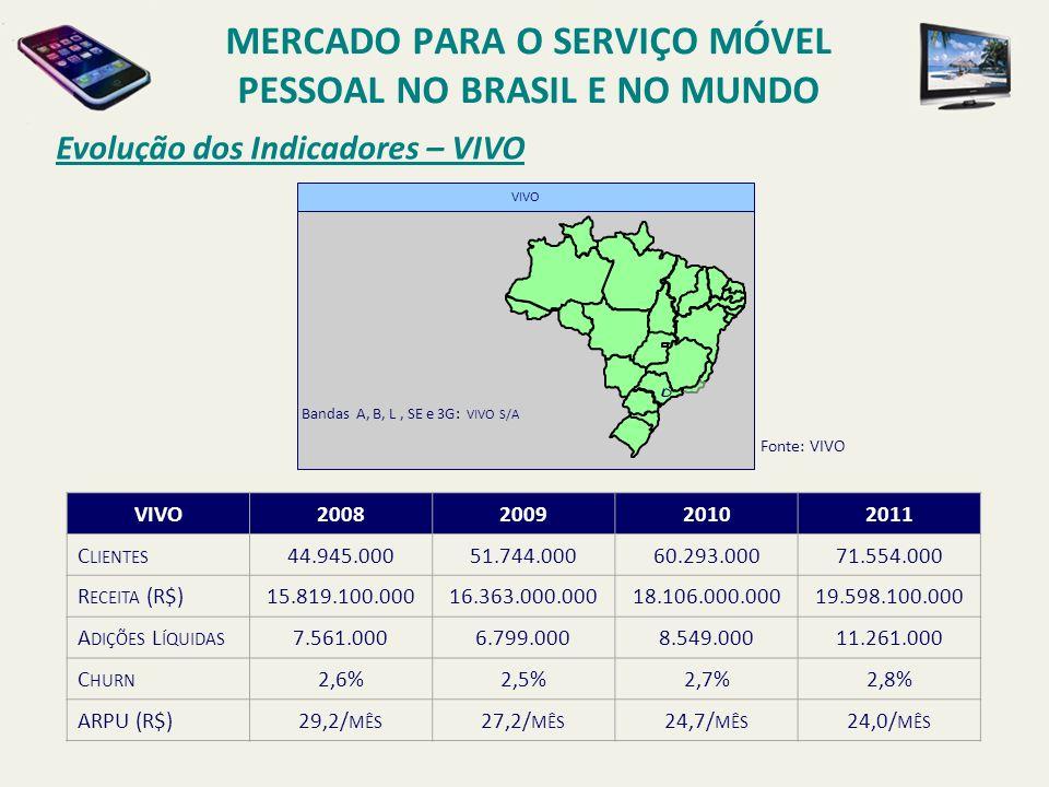 Evolução dos Indicadores – VIVO VIVO Bandas A, B, L, SE e 3G: VIVO S/A Fonte: VIVO VIVO2008200920102011 C LIENTES 44.945.00051.744.00060.293.00071.554