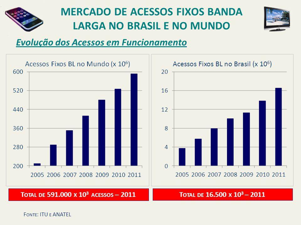 MERCADO DE ACESSOS FIXOS BANDA LARGA NO BRASIL E NO MUNDO T OTAL DE 16.500 X 10 3 – 2011 T OTAL DE 591.000 X 10 3 ACESSOS – 2011 Evolução dos Acessos