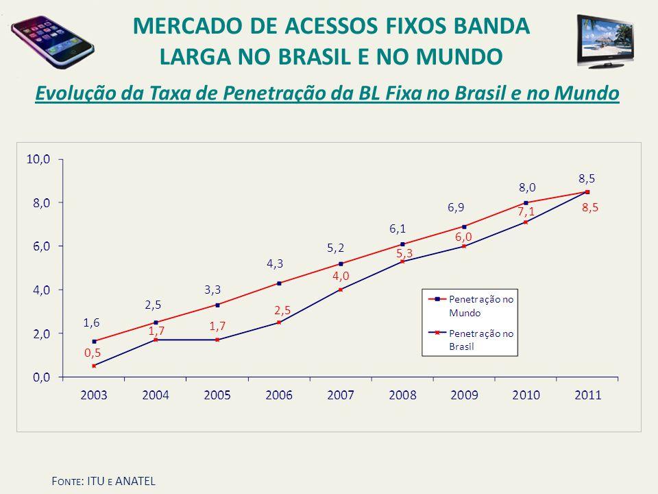 MERCADO DE ACESSOS FIXOS BANDA LARGA NO BRASIL E NO MUNDO F ONTE : ITU E ANATEL Evolução da Taxa de Penetração da BL Fixa no Brasil e no Mundo