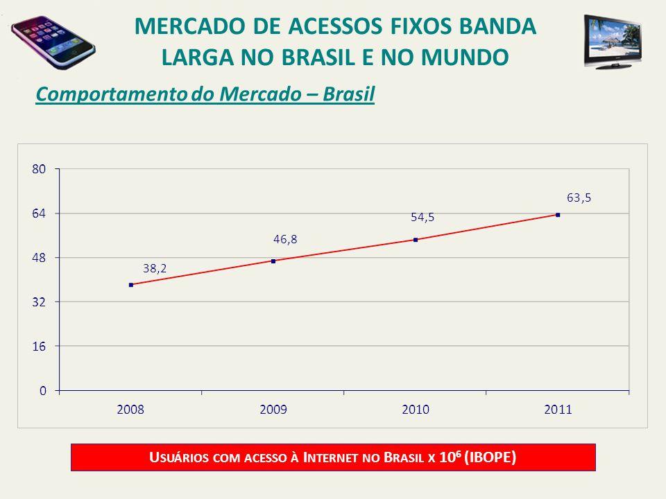 Comportamento do Mercado – Brasil U SUÁRIOS COM ACESSO À I NTERNET NO B RASIL X 10 6 (IBOPE) MERCADO DE ACESSOS FIXOS BANDA LARGA NO BRASIL E NO MUNDO