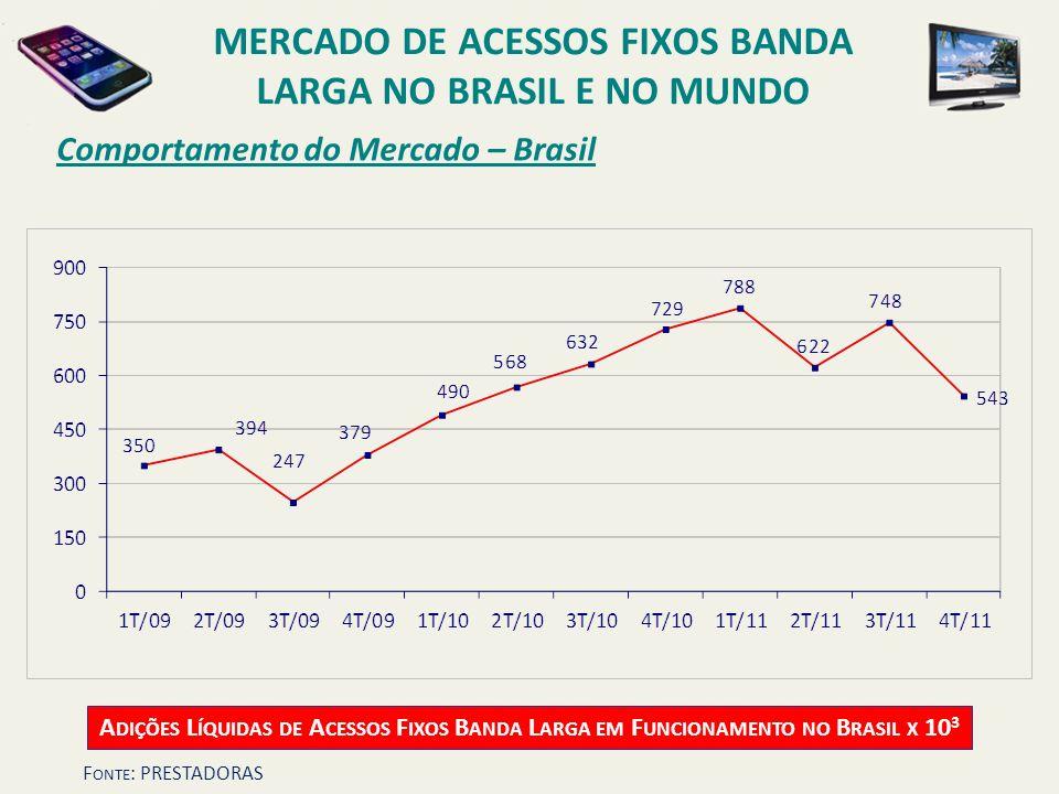 Comportamento do Mercado – Brasil A DIÇÕES L ÍQUIDAS DE A CESSOS F IXOS B ANDA L ARGA EM F UNCIONAMENTO NO B RASIL X 10 3 MERCADO DE ACESSOS FIXOS BAN