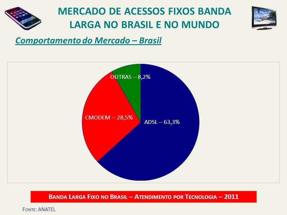 Comportamento do Mercado – Brasil B ANDA L ARGA F IXO NO B RASIL – A TENDIMENTO POR T ECNOLOGIA – 2011 ADSL – 63,3% CMODEM – 28,5% OUTRAS – 8,2% MERCA