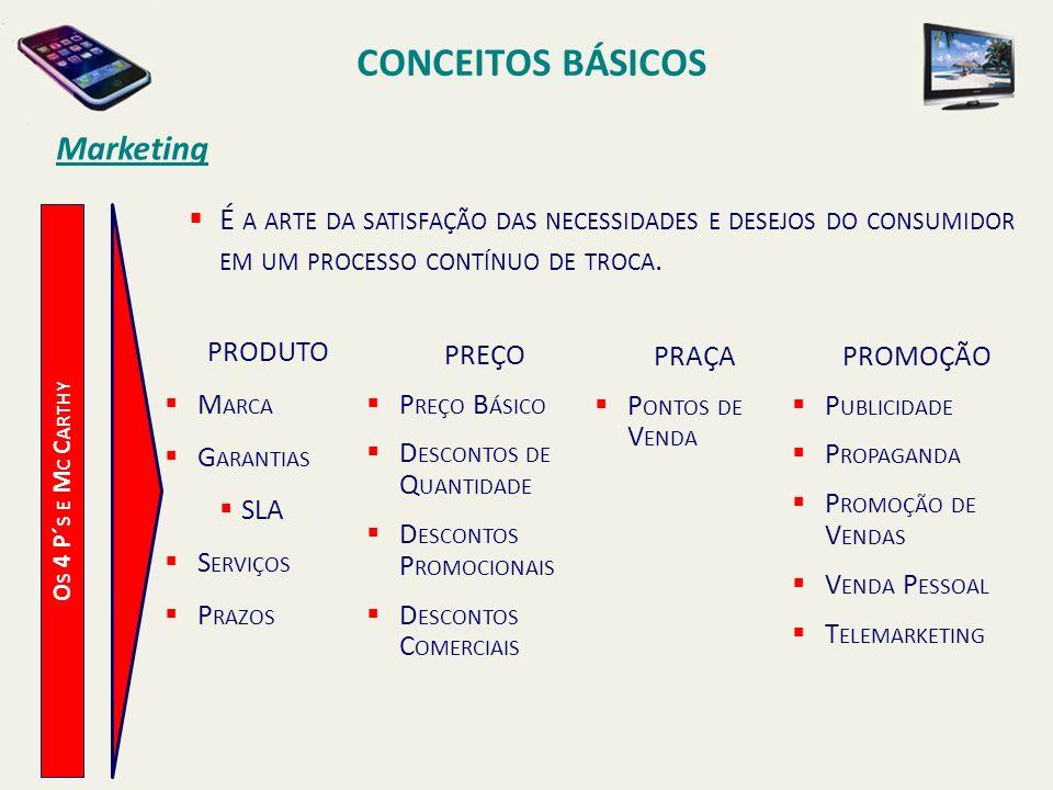 CONCEITOS BÁSICOS O S 4 P´ S E M C C ARTHY Marketing É A ARTE DA SATISFAÇÃO DAS NECESSIDADES E DESEJOS DO CONSUMIDOR EM UM PROCESSO CONTÍNUO DE TROCA.