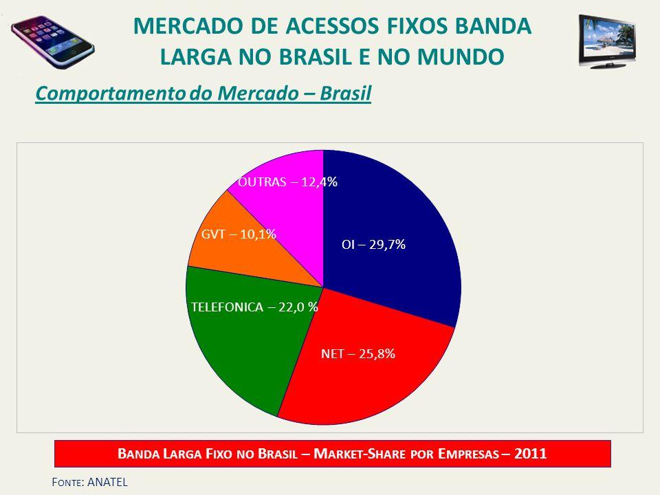 Comportamento do Mercado – Brasil ADSL – 65,0% CMODEM – 27,7% OUTRAS – 7,3% MERCADO DE ACESSOS FIXOS BANDA LARGA NO BRASIL E NO MUNDO B ANDA L ARGA F