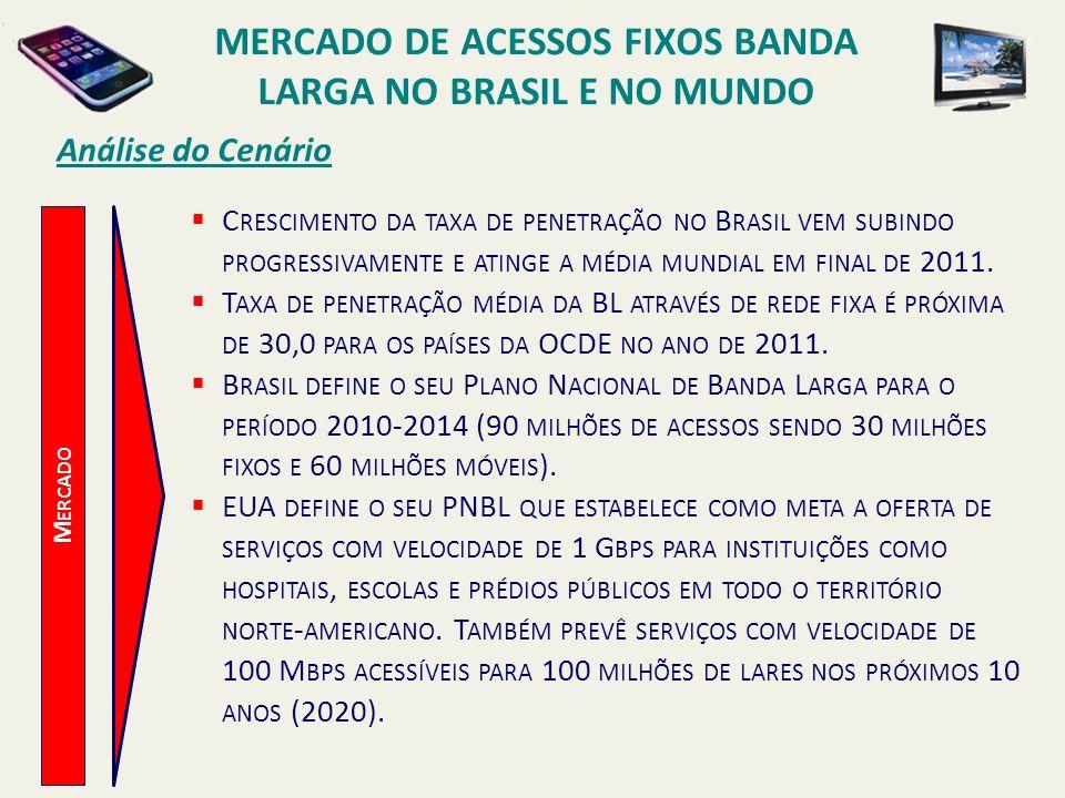 Análise do Cenário M ERCADO C RESCIMENTO DA TAXA DE PENETRAÇÃO NO B RASIL VEM SUBINDO PROGRESSIVAMENTE E ATINGE A MÉDIA MUNDIAL EM FINAL DE 2011. T AX