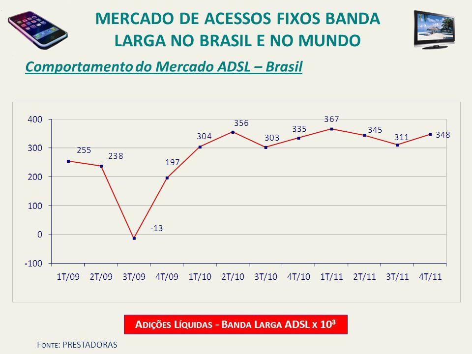 Comportamento do Mercado ADSL – Brasil A DIÇÕES L ÍQUIDAS - B ANDA L ARGA ADSL X 10 3 MERCADO DE ACESSOS FIXOS BANDA LARGA NO BRASIL E NO MUNDO F ONTE