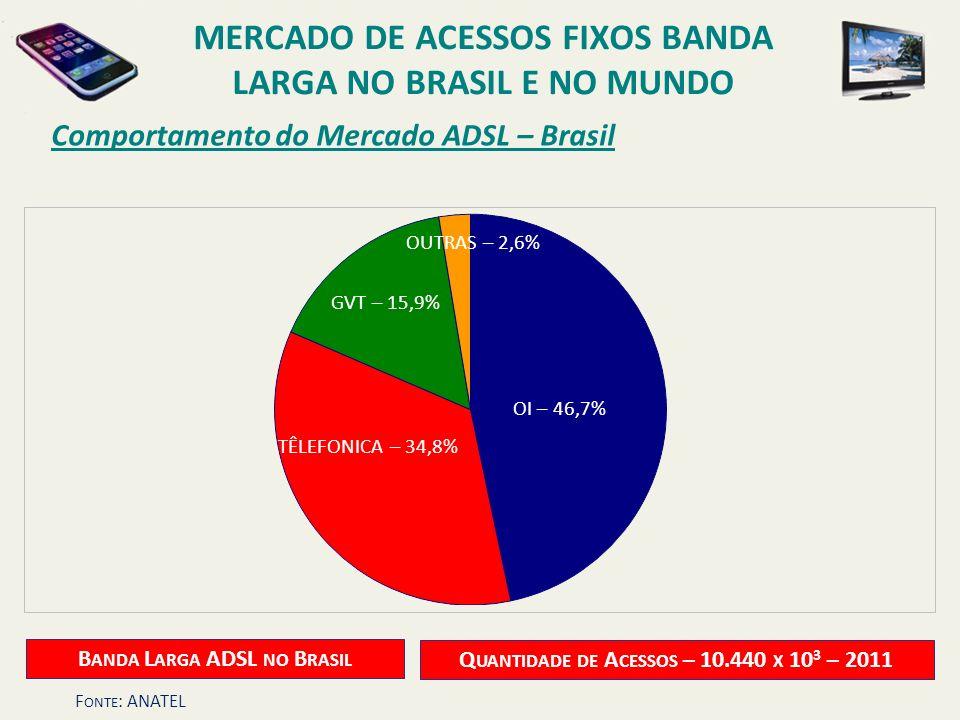 Comportamento do Mercado ADSL – Brasil OI – 35,1% TELEFÔNICA – 24,2% OUTRAS – 8,2% GVT – 7,2% NET – 25,3% B ANDA L ARGA ADSL NO B RASIL Q UANTIDADE DE