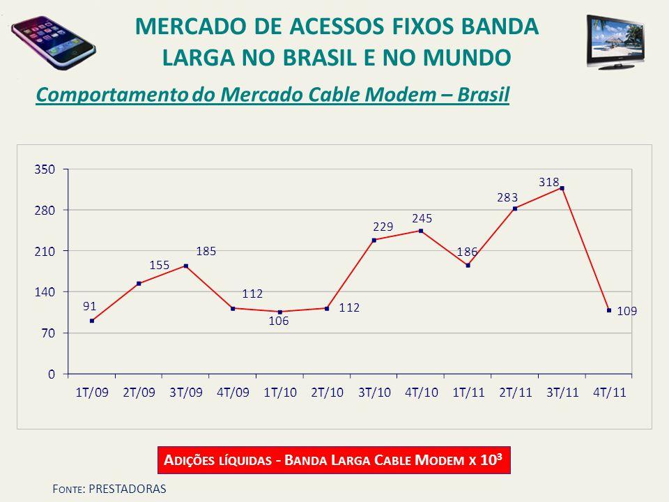 Comportamento do Mercado Cable Modem – Brasil A DIÇÕES LÍQUIDAS - B ANDA L ARGA C ABLE M ODEM X 10 3 MERCADO DE ACESSOS FIXOS BANDA LARGA NO BRASIL E