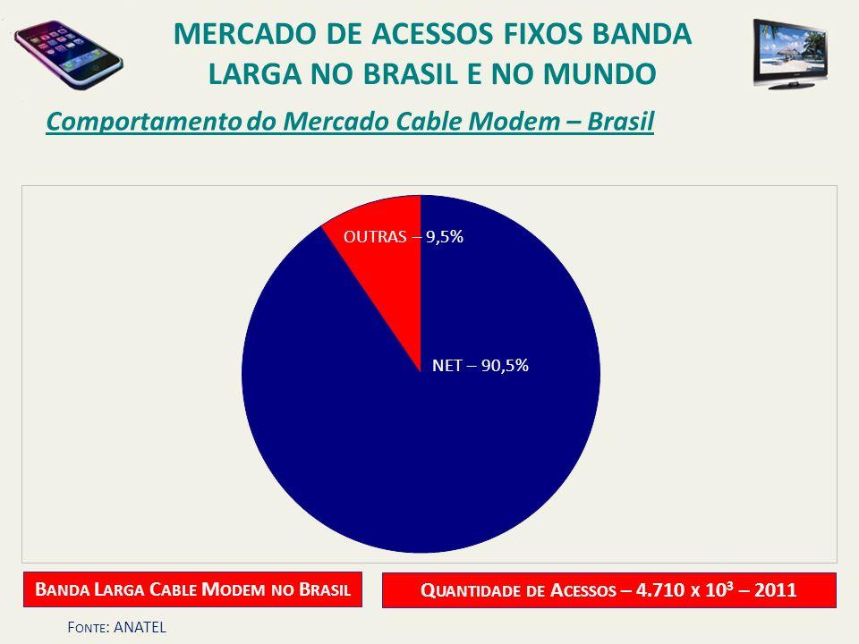 Comportamento do Mercado Cable Modem – Brasil MERCADO DE ACESSOS FIXOS BANDA LARGA NO BRASIL E NO MUNDO B ANDA L ARGA C ABLE M ODEM NO B RASIL NET – 9