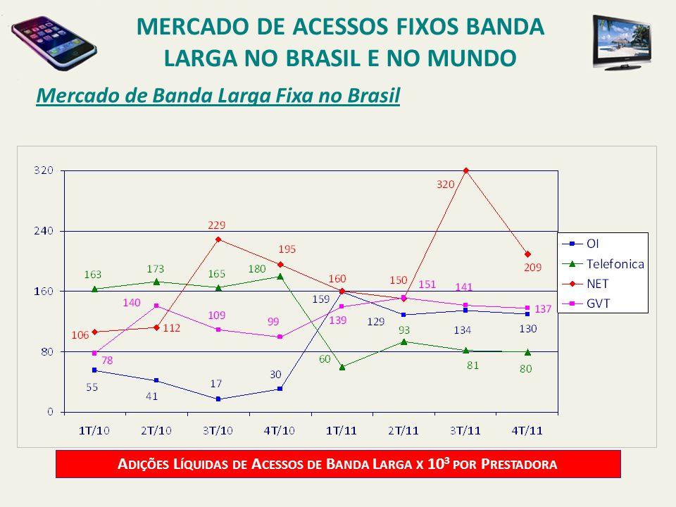 Mercado de Banda Larga Fixa no Brasil A DIÇÕES L ÍQUIDAS DE A CESSOS DE B ANDA L ARGA X 10 3 POR P RESTADORA MERCADO DE ACESSOS FIXOS BANDA LARGA NO B