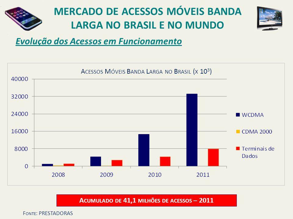 Evolução dos Acessos em Funcionamento MERCADO DE ACESSOS MÓVEIS BANDA LARGA NO BRASIL E NO MUNDO A CESSOS M ÓVEIS B ANDA L ARGA NO B RASIL ( X 10 3 )