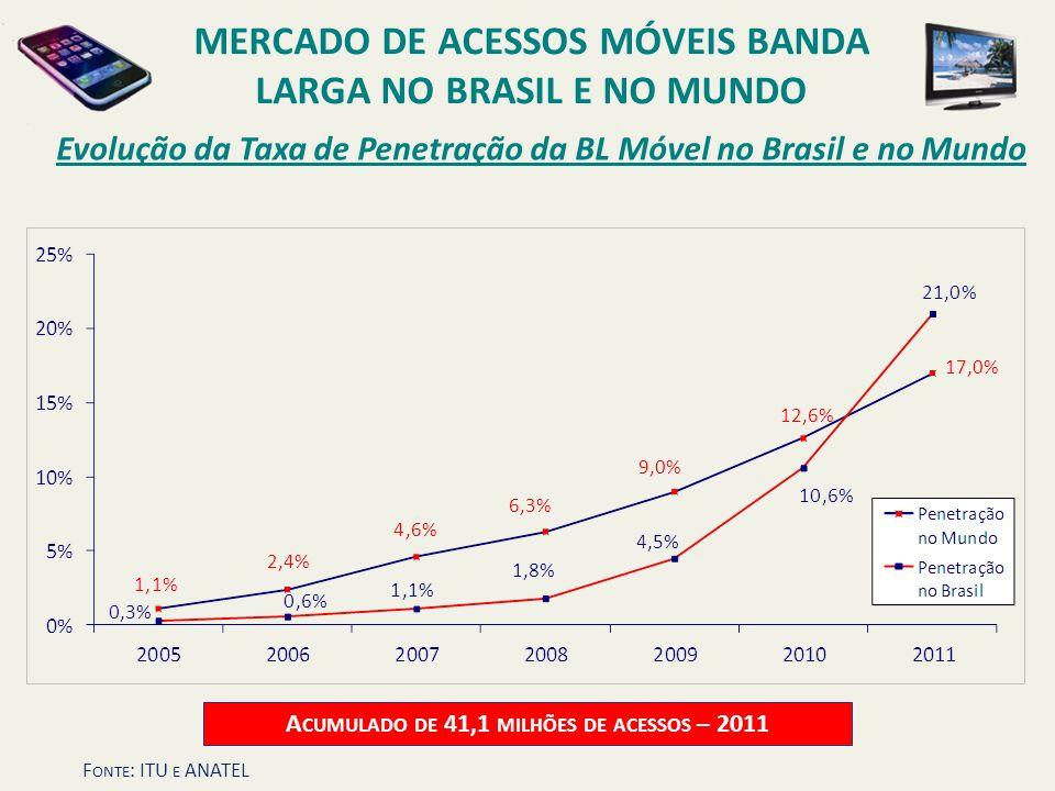 Evolução da Taxa de Penetração da BL Móvel no Brasil e no Mundo MERCADO DE ACESSOS MÓVEIS BANDA LARGA NO BRASIL E NO MUNDO A CUMULADO DE 41,1 MILHÕES