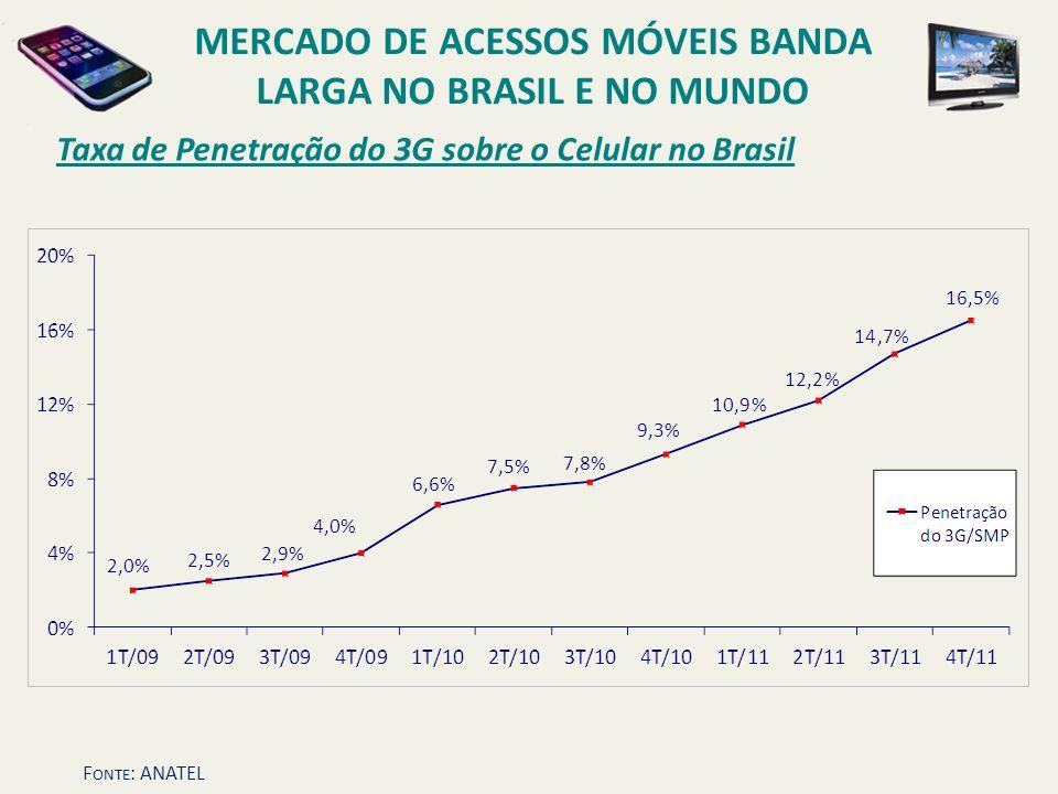 Taxa de Penetração do 3G sobre o Celular no Brasil MERCADO DE ACESSOS MÓVEIS BANDA LARGA NO BRASIL E NO MUNDO F ONTE : ANATEL