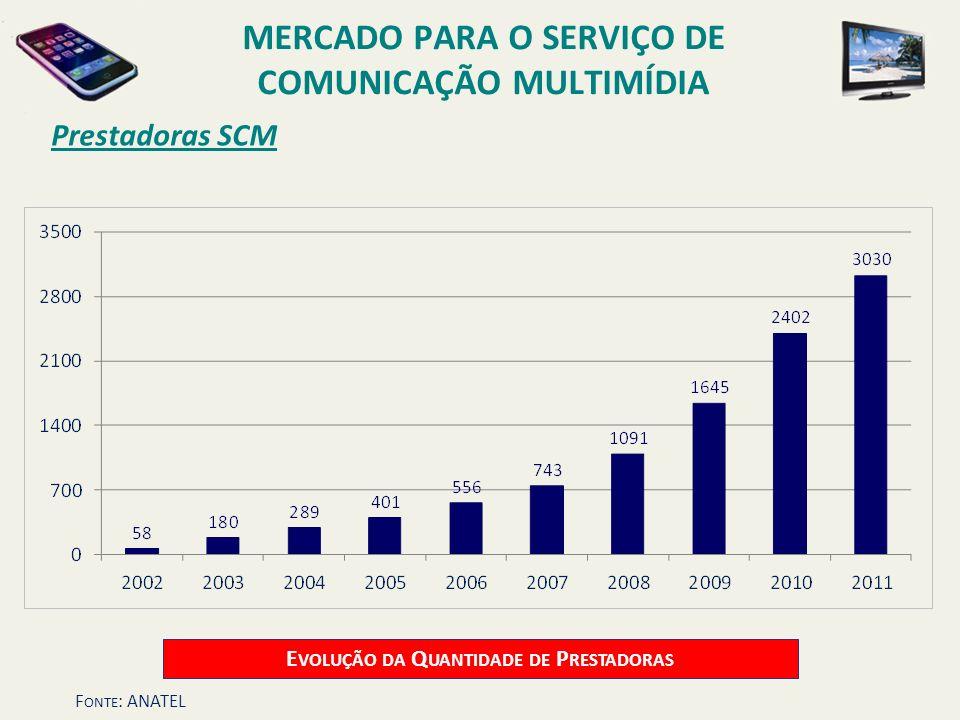 Prestadoras SCM E VOLUÇÃO DA Q UANTIDADE DE P RESTADORAS MERCADO PARA O SERVIÇO DE COMUNICAÇÃO MULTIMÍDIA F ONTE : ANATEL