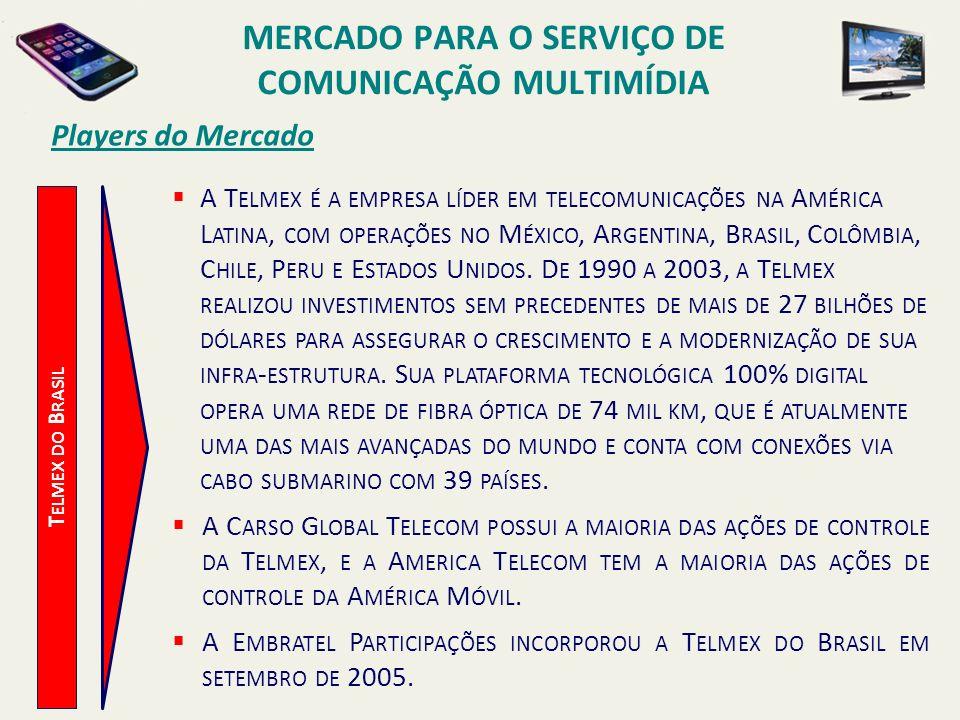 Players do Mercado T ELMEX DO B RASIL A T ELMEX É A EMPRESA LÍDER EM TELECOMUNICAÇÕES NA A MÉRICA L ATINA, COM OPERAÇÕES NO M ÉXICO, A RGENTINA, B RAS