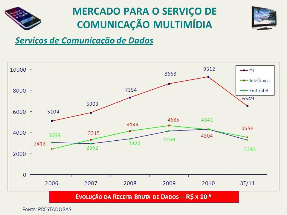 Serviços de Comunicação de Dados MERCADO PARA O SERVIÇO DE COMUNICAÇÃO MULTIMÍDIA E VOLUÇÃO DA R ECEITA B RUTA DE D ADOS – R$ X 10 6 F ONTE : PRESTADO
