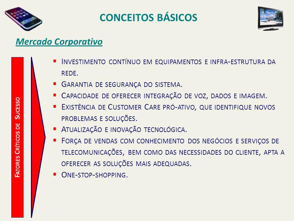 CONCEITOS BÁSICOS F ATORES C RÍTICOS DE S UCESSO Mercado Corporativo I NVESTIMENTO CONTÍNUO EM EQUIPAMENTOS E INFRA - ESTRUTURA DA REDE. G ARANTIA DE