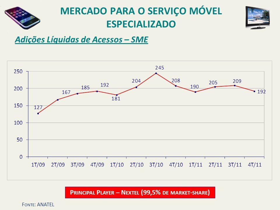 Adições Líquidas de Acessos – SME P RINCIPAL P LAYER – N EXTEL (99,5% DE MARKET - SHARE ) MERCADO PARA O SERVIÇO MÓVEL ESPECIALIZADO F ONTE : ANATEL