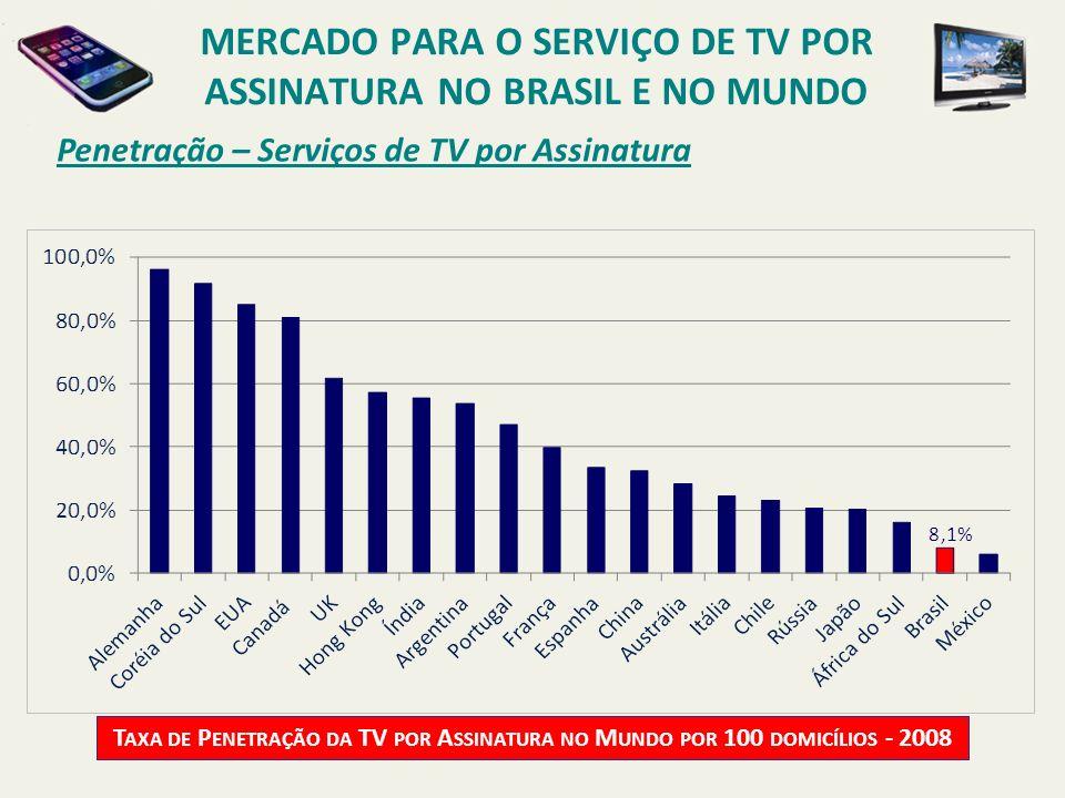 Penetração – Serviços de TV por Assinatura T AXA DE P ENETRAÇÃO DA TV POR A SSINATURA NO M UNDO POR 100 DOMICÍLIOS - 2008 MERCADO PARA O SERVIÇO DE TV